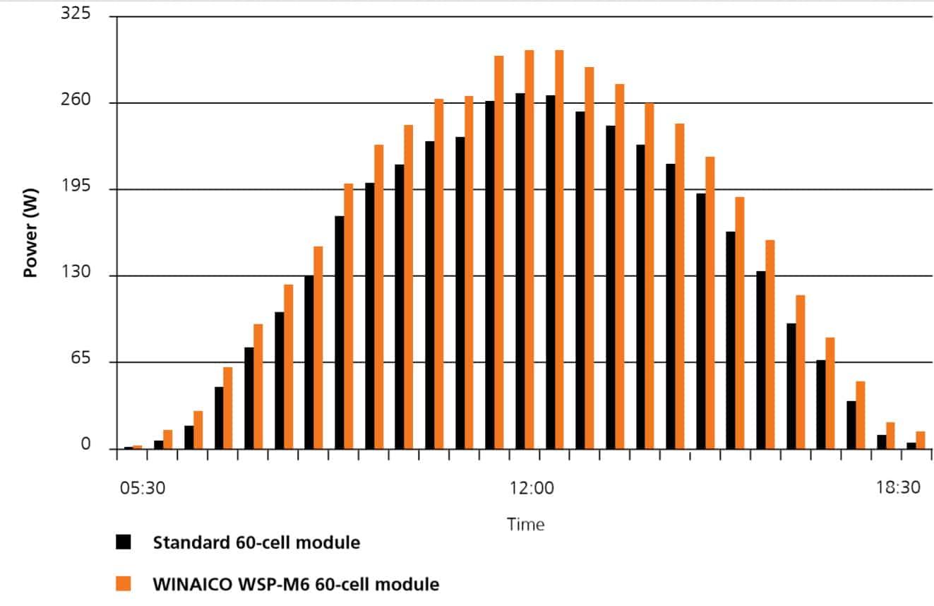 solar module low light performance