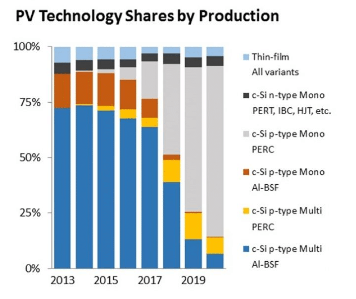 PV Technolgoy by Share