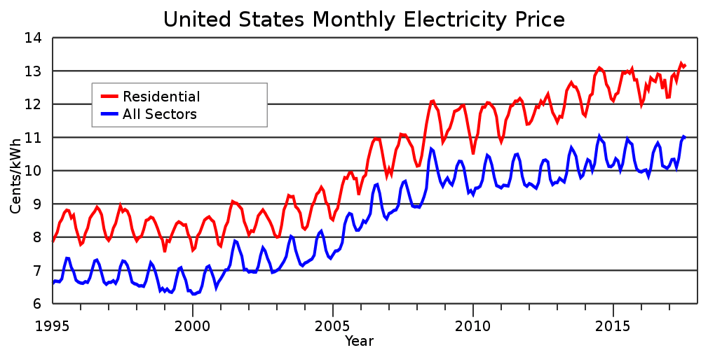 US monthly electricity prices