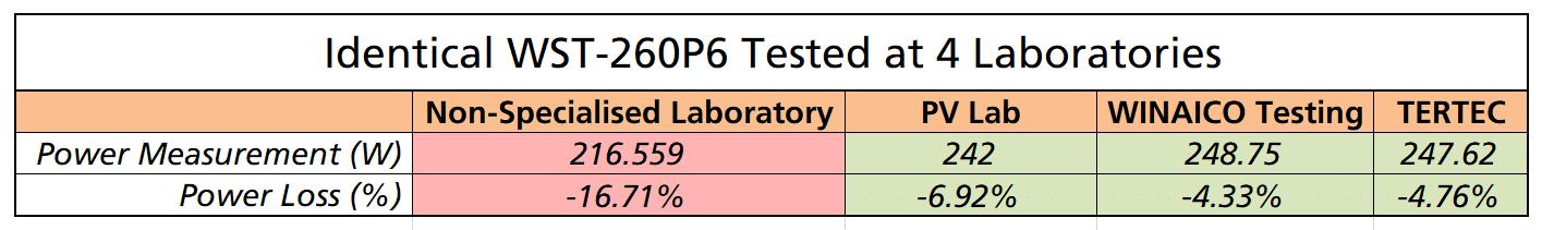 Comparison of Laboratory