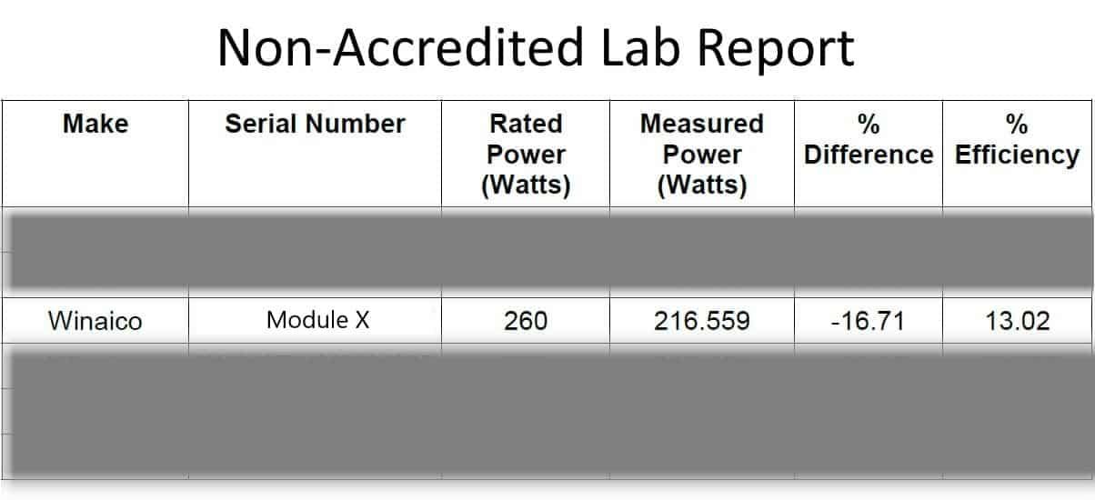 De identified module test unaccredited