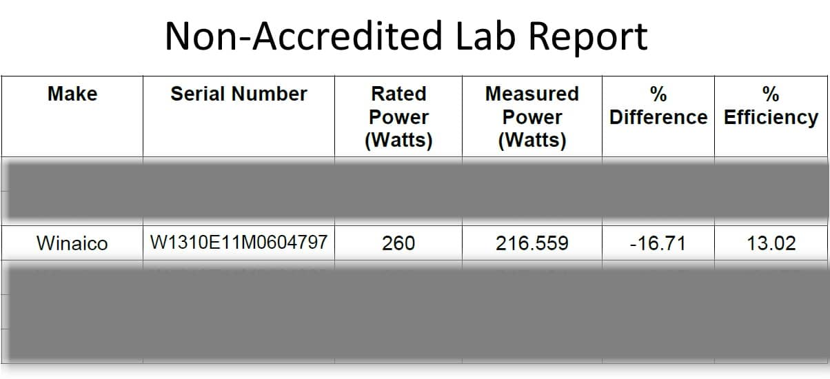 Extract from Non-Accredited Lab