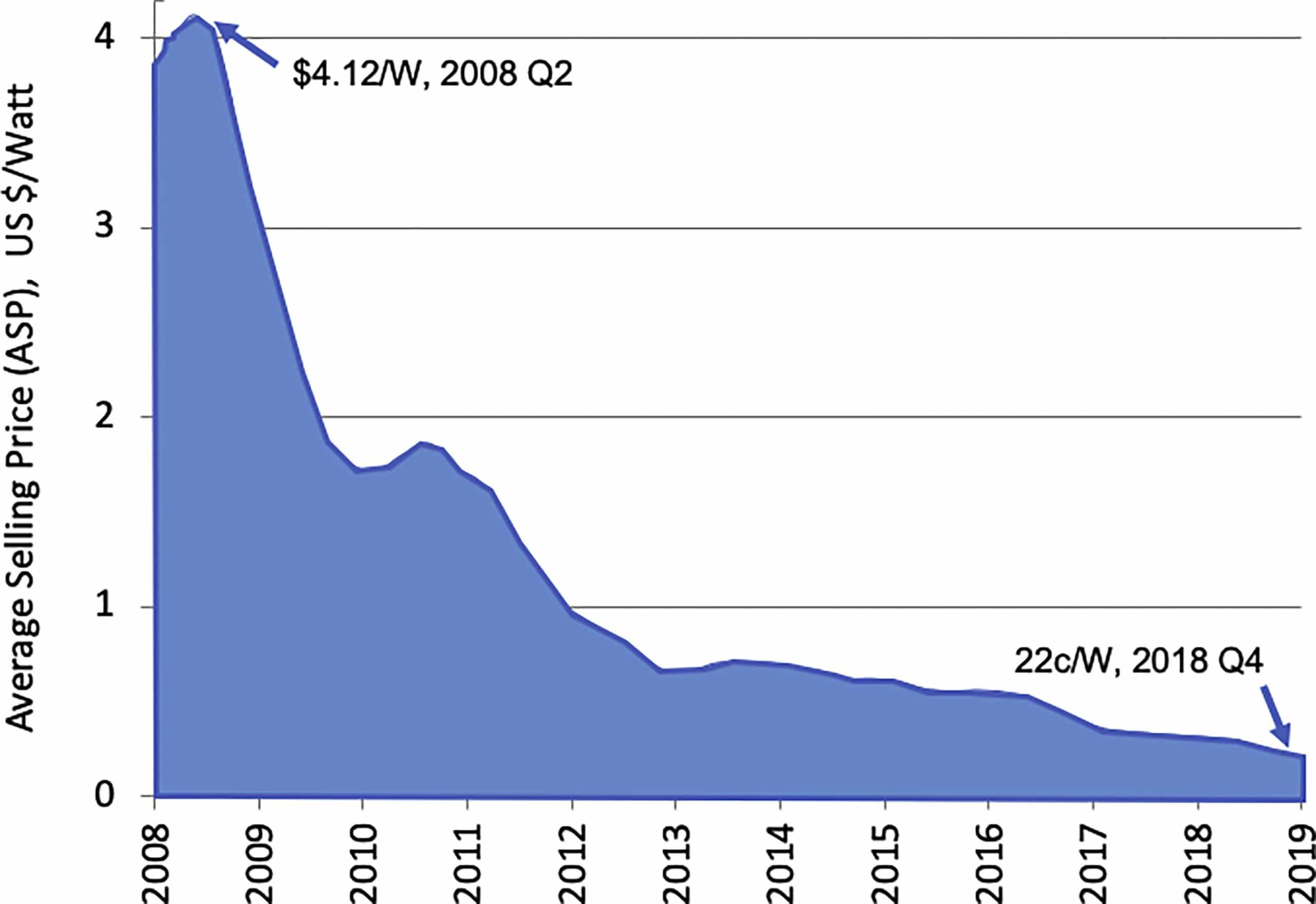 "Image from ""How Did Solar Cells Get So Cheap?"" by Martin Green, Father of Photovoltaics"
