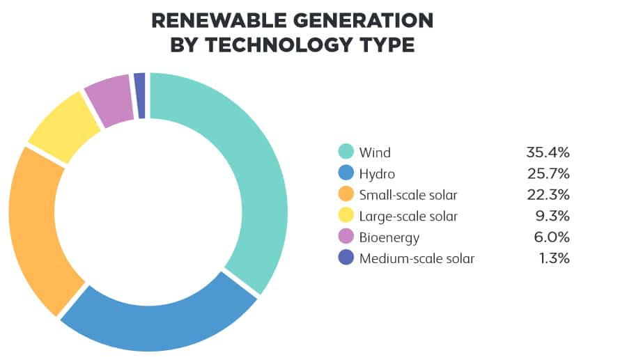 Image from Clean Energy Council. 2020 Fact Sheet