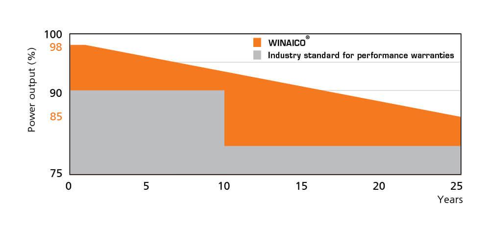 solar 25 year linear performance guarantee