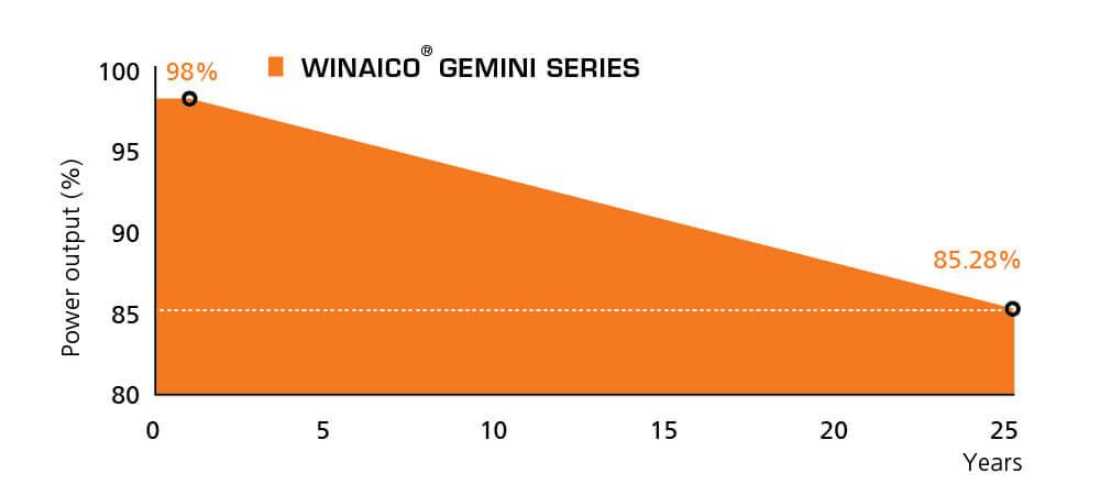 25-years-linear-performance-warranty_Gemini