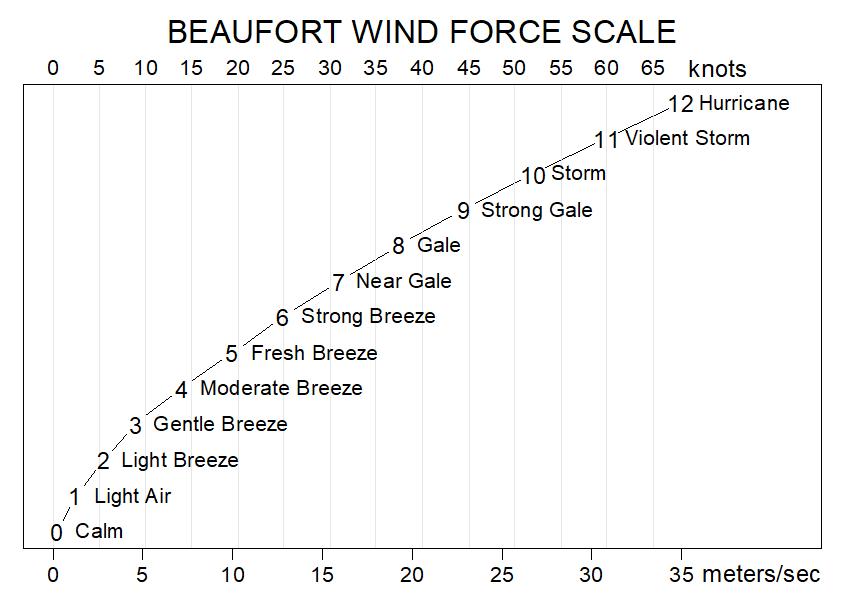 Beaufort_wind_scale